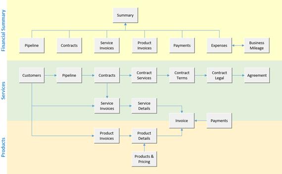 Process flow navigation
